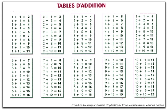 Comment apprendre les additions en cp - Les table de multiplication de 1 a 10 ...